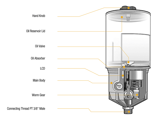 Oil Lubricator Cross-section